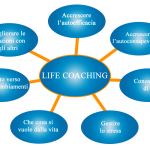 SESSIONI INDIVIDUALI DI LIFE COACH
